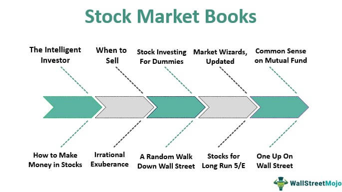 Tips for Investing In Stocks: Making Money from Wall Street